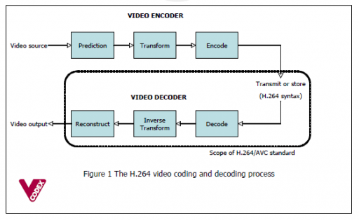 An Overview of H.264 Advanced Video Coding – Vcodex【转载】